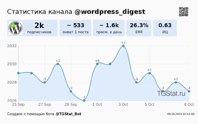 У нас уже более 2000 подписчиков в Телеграм